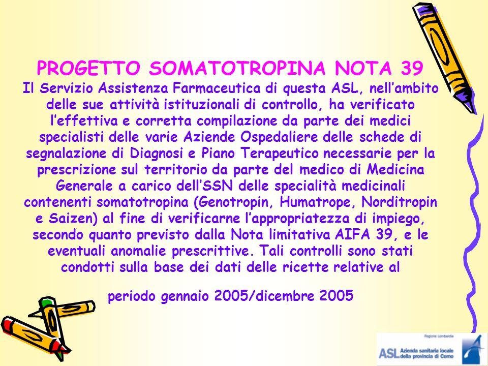 PROGETTO SOMATOTROPINA NOTA 39 Il Servizio Assistenza Farmaceutica di questa ASL, nell'ambito delle sue attività istituzionali di controllo, ha verificato l'effettiva e corretta compilazione da parte dei medici specialisti delle varie Aziende Ospedaliere delle schede di segnalazione di Diagnosi e Piano Terapeutico necessarie per la prescrizione sul territorio da parte del medico di Medicina Generale a carico dell'SSN delle specialità medicinali contenenti somatotropina (Genotropin, Humatrope, Norditropin e Saizen) al fine di verificarne l'appropriatezza di impiego, secondo quanto previsto dalla Nota limitativa AIFA 39, e le eventuali anomalie prescrittive.