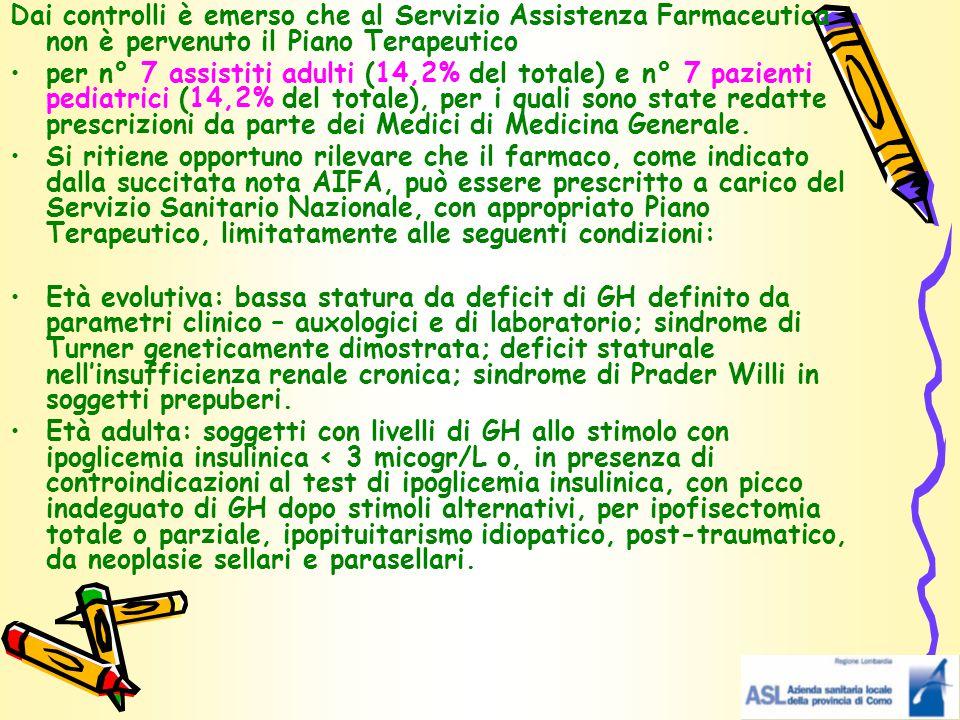 Dai controlli è emerso che al Servizio Assistenza Farmaceutica non è pervenuto il Piano Terapeutico