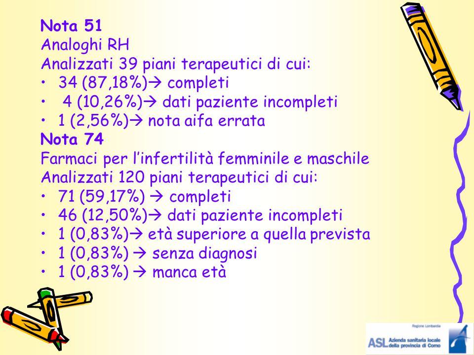 Nota 51 Analoghi RH. Analizzati 39 piani terapeutici di cui: 34 (87,18%) completi. 4 (10,26%) dati paziente incompleti.