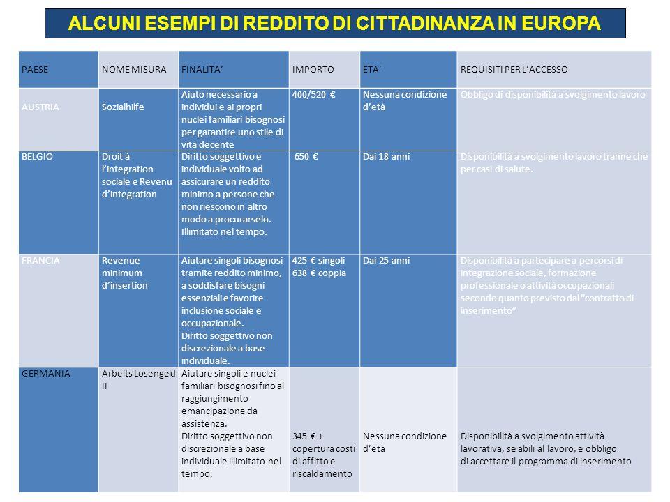 ALCUNI ESEMPI DI REDDITO DI CITTADINANZA IN EUROPA