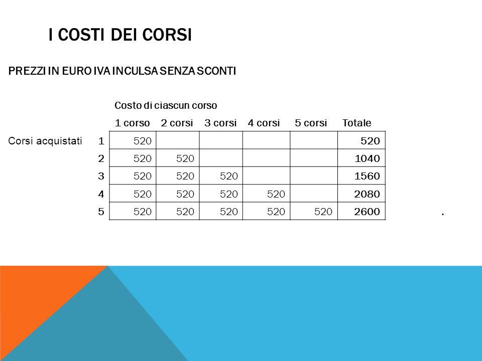 I COSTI DEI CORSI PREZZI IN EURO IVA INCULSA SENZA SCONTI