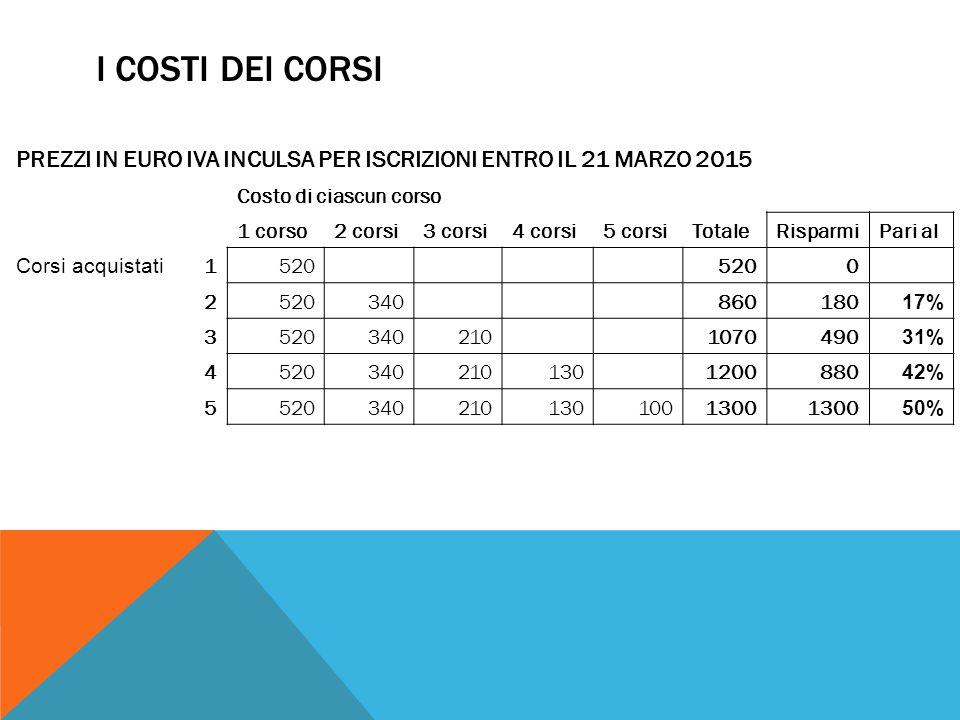 I COSTI DEI CORSI PREZZI IN EURO IVA INCULSA PER ISCRIZIONI ENTRO IL 21 MARZO 2015. Costo di ciascun corso.