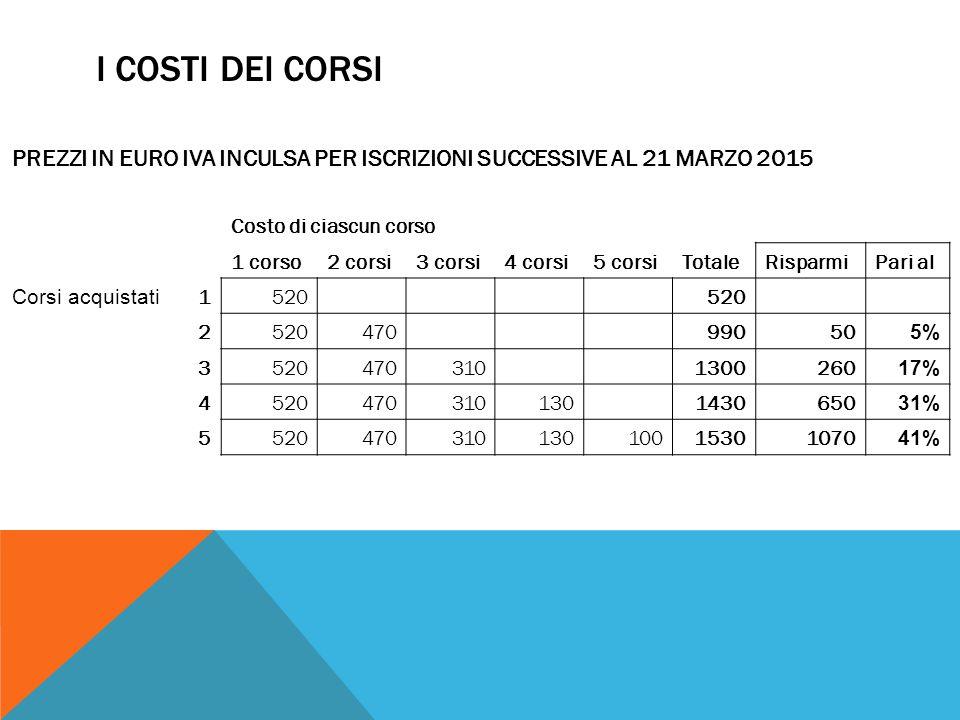 I COSTI DEI CORSI PREZZI IN EURO IVA INCULSA PER ISCRIZIONI SUCCESSIVE AL 21 MARZO 2015. Costo di ciascun corso.