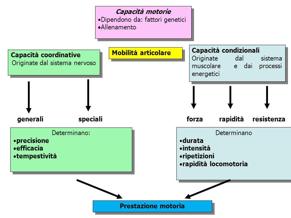 Originate dal sistema nervoso