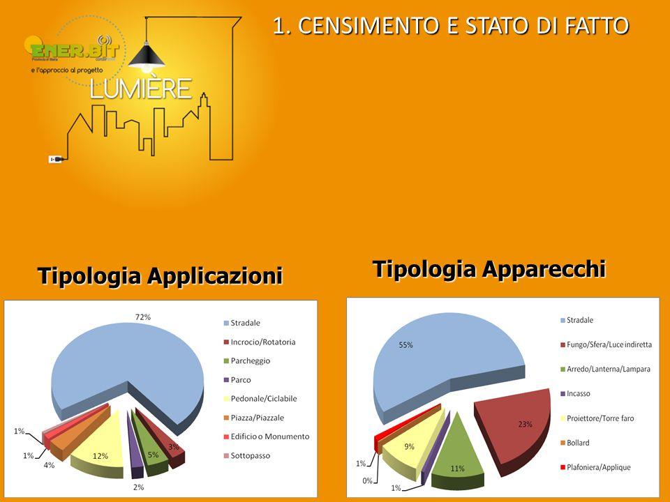 Tipologia Applicazioni