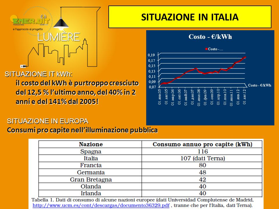 SITUAZIONE IN ITALIA Consumi pro capite nell'illuminazione pubblica