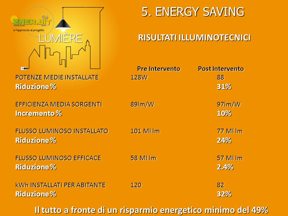 5. ENERGY SAVING RISULTATI ILLUMINOTECNICI