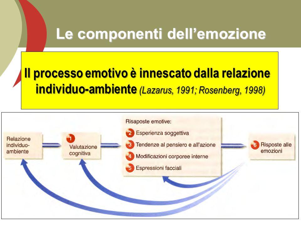 Le componenti dell'emozione