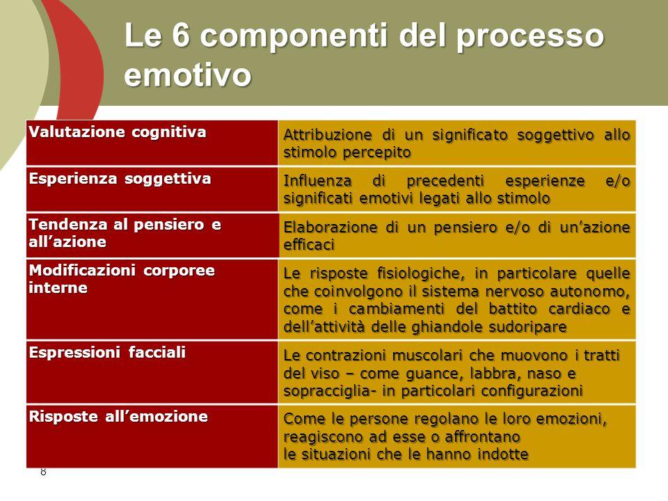 Le 6 componenti del processo emotivo