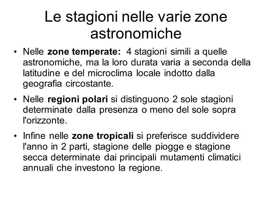 Le stagioni nelle varie zone astronomiche