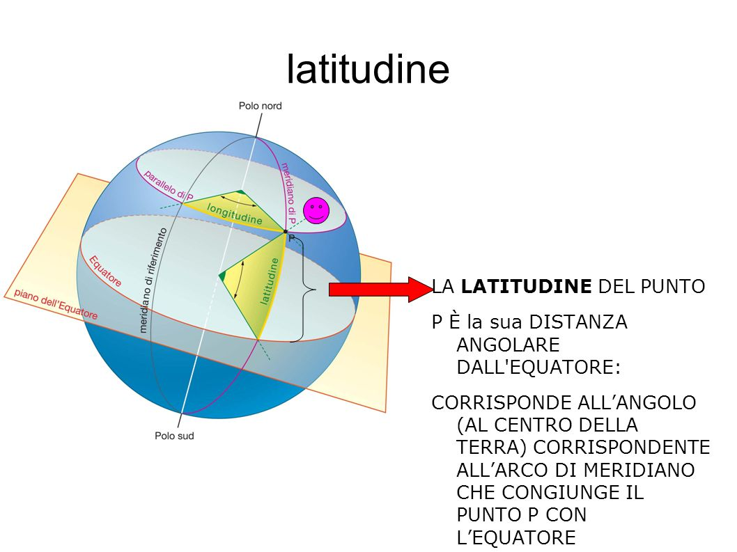 latitudine LA LATITUDINE DEL PUNTO