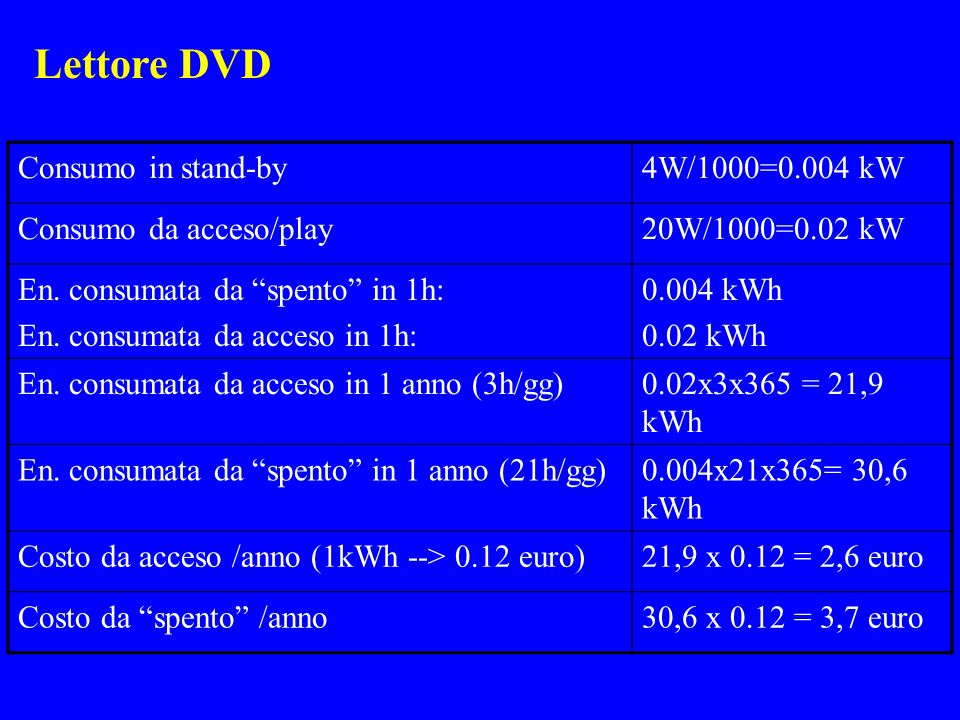 Lettore DVD Consumo in stand-by 4W/1000=0.004 kW