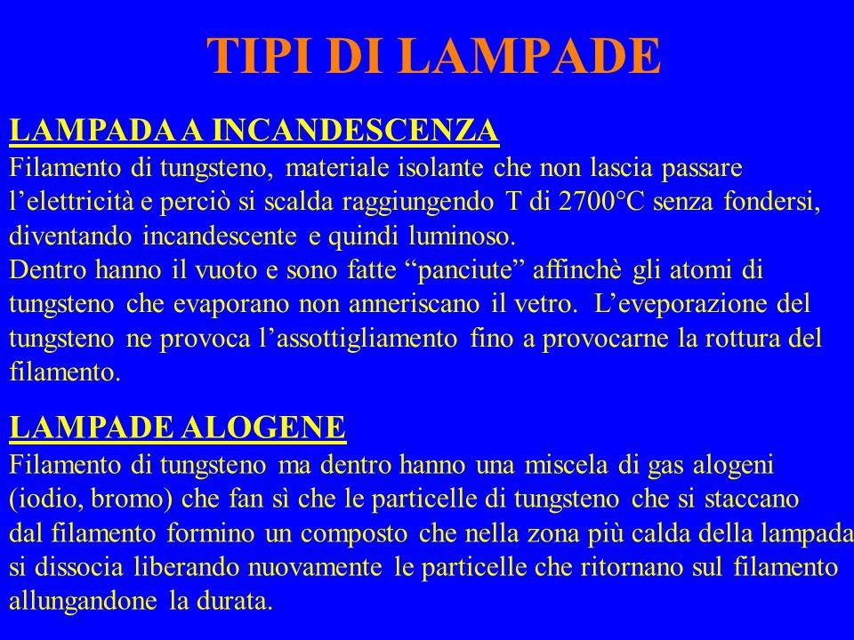 TIPI DI LAMPADE LAMPADA A INCANDESCENZA LAMPADE ALOGENE