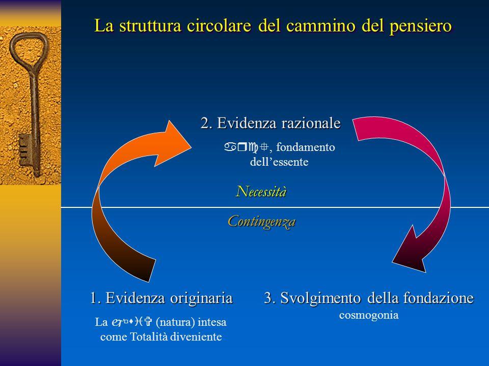 La struttura circolare del cammino del pensiero