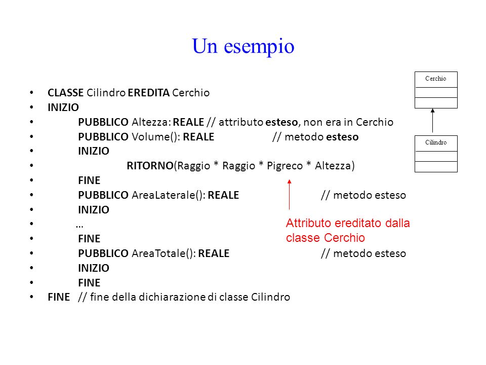 Un esempio CLASSE Cilindro EREDITA Cerchio INIZIO