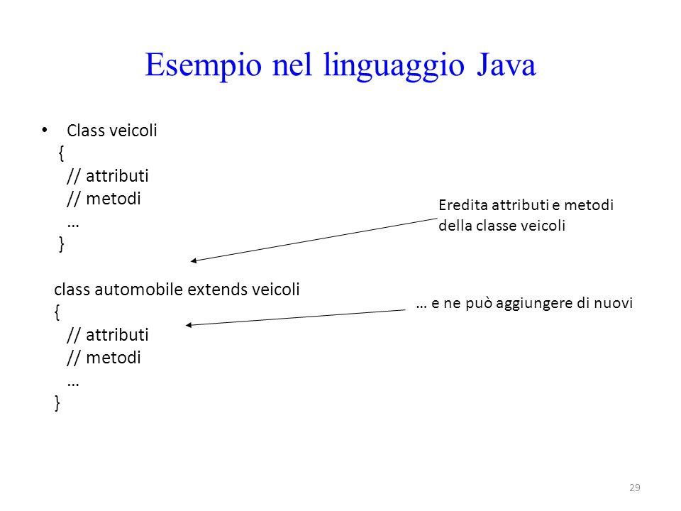Esempio nel linguaggio Java