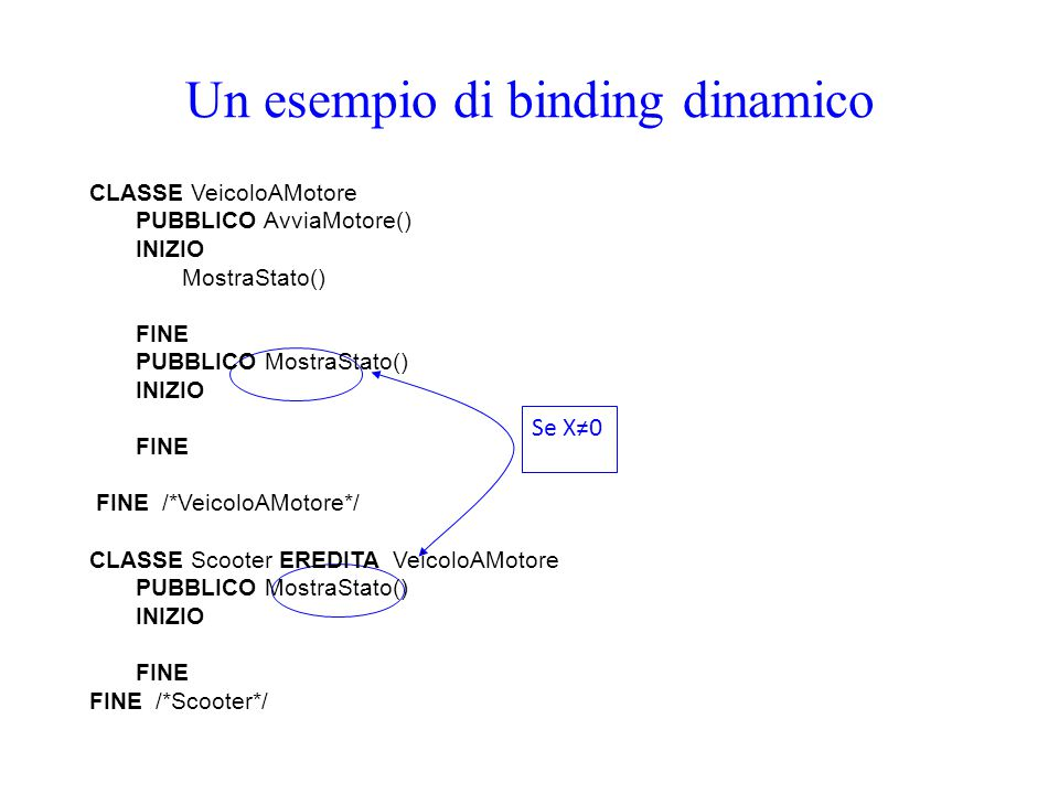 Un esempio di binding dinamico