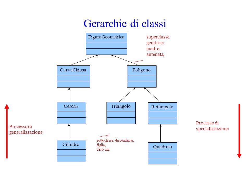 Gerarchie di classi CurvaChiusa Triangolo Processo di generalizzazione
