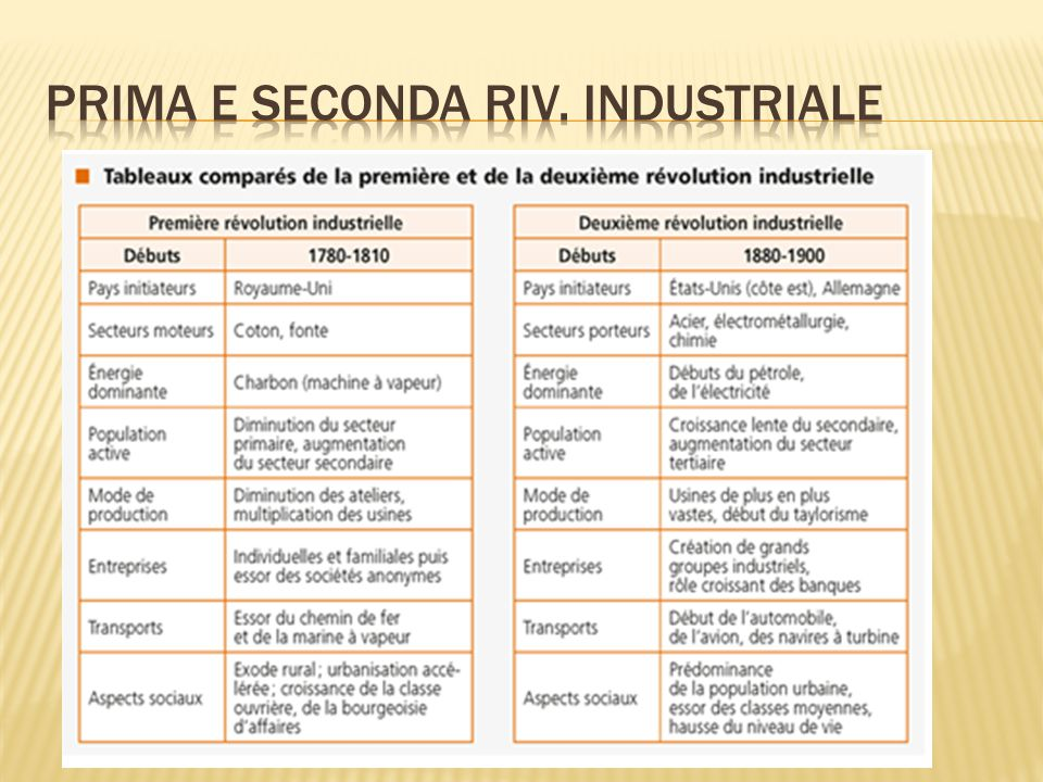 Prima e seconda riv. industriale