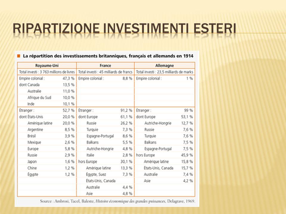 Ripartizione investimenti esteri
