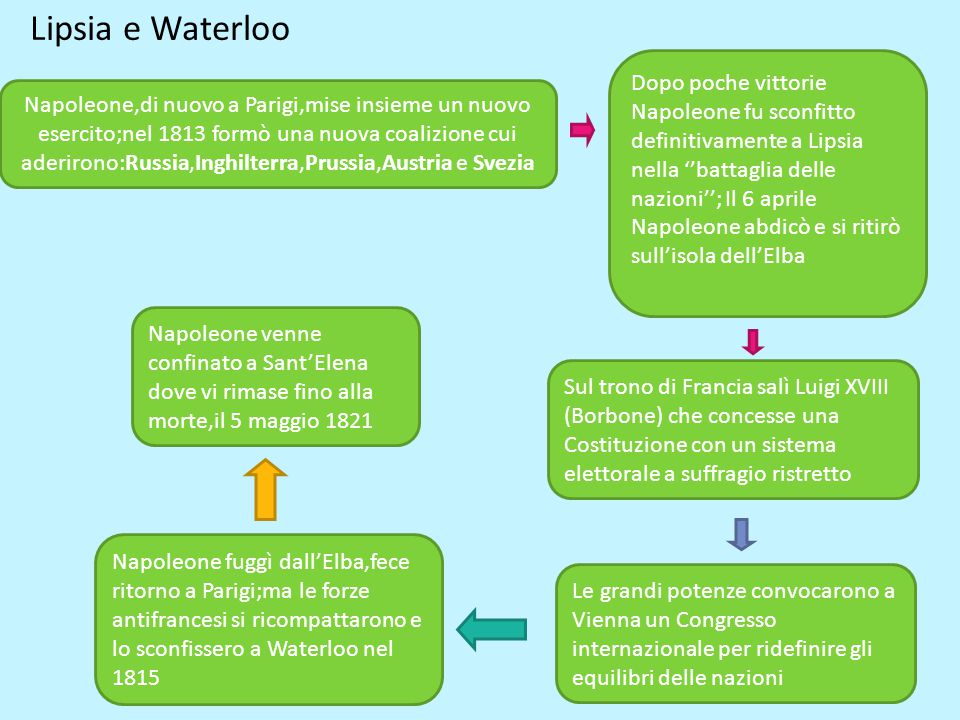 Lipsia e Waterloo