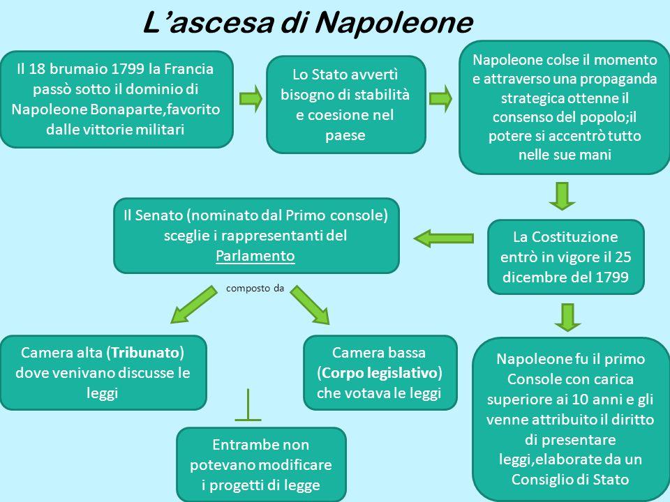 L'ascesa di Napoleone Il 18 brumaio 1799 la Francia