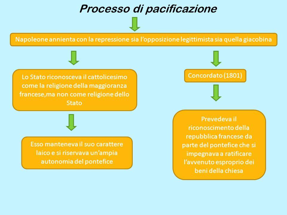 Processo di pacificazione