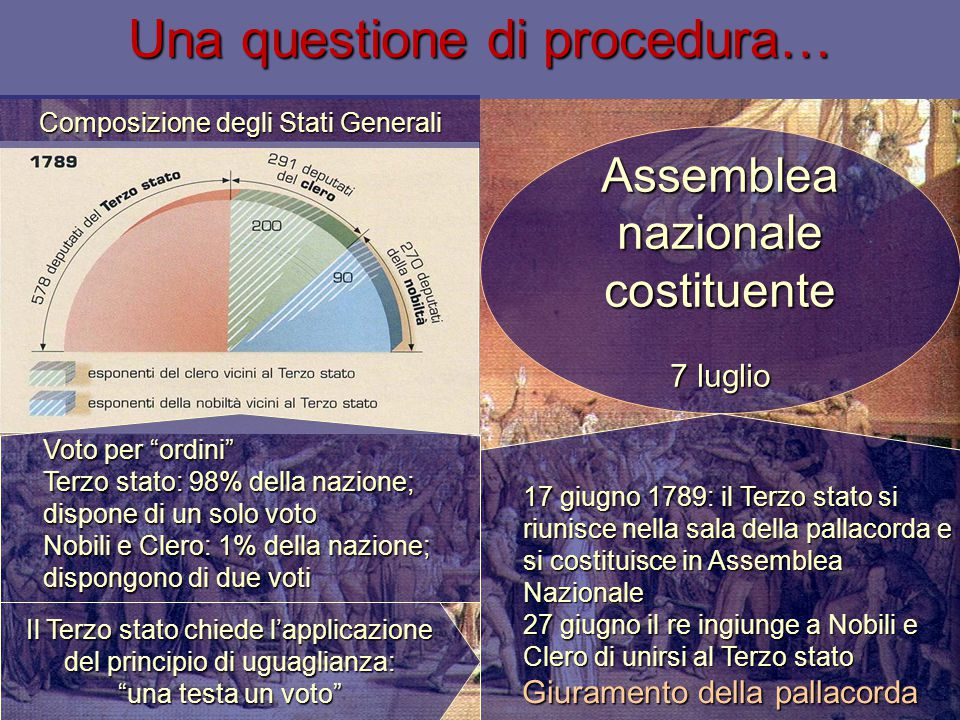 Una questione di procedura…