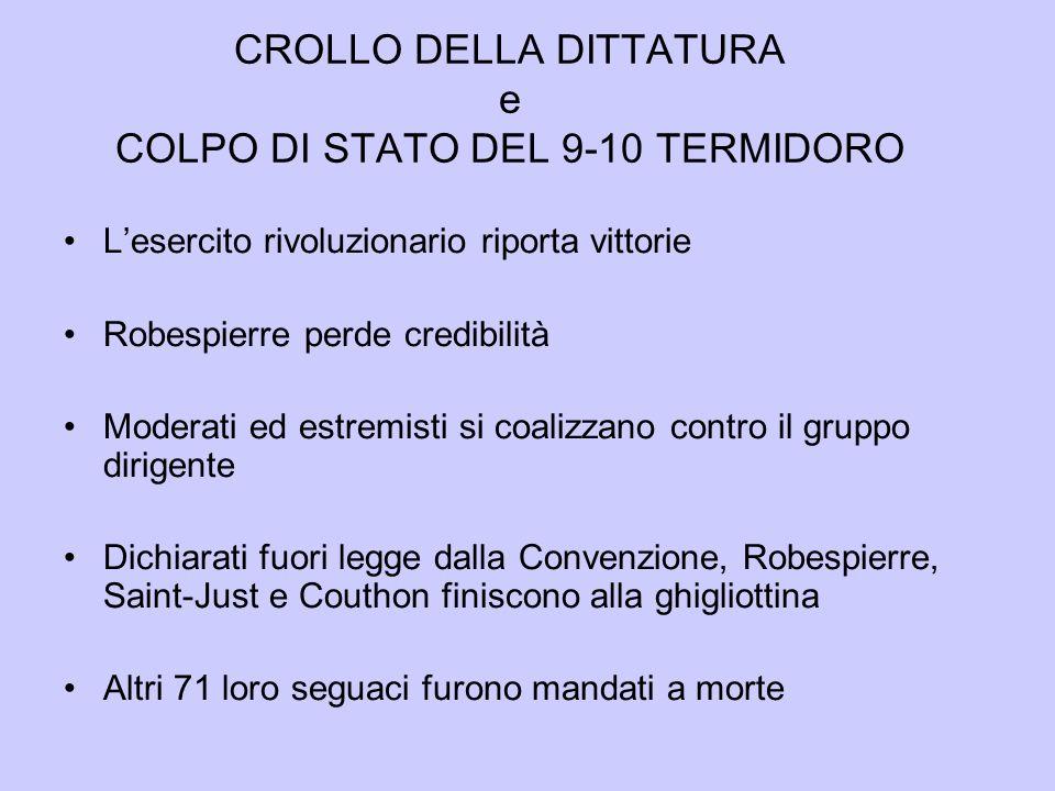 CROLLO DELLA DITTATURA e COLPO DI STATO DEL 9-10 TERMIDORO