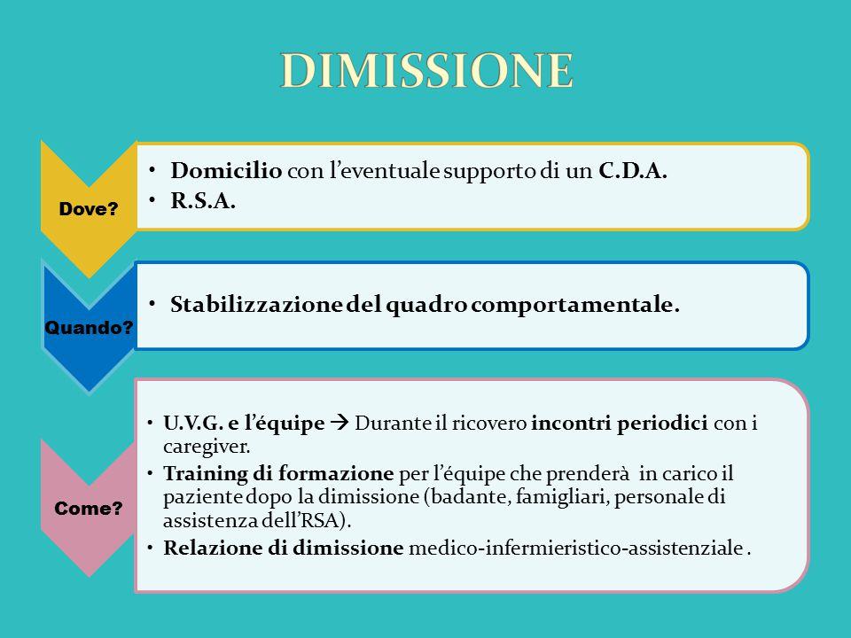 DIMISSIONE Domicilio con l'eventuale supporto di un C.D.A. R.S.A.