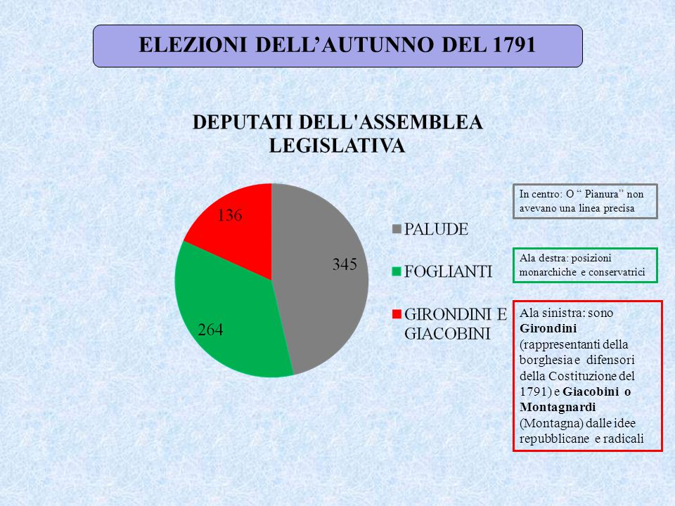 ELEZIONI DELL'AUTUNNO DEL 1791