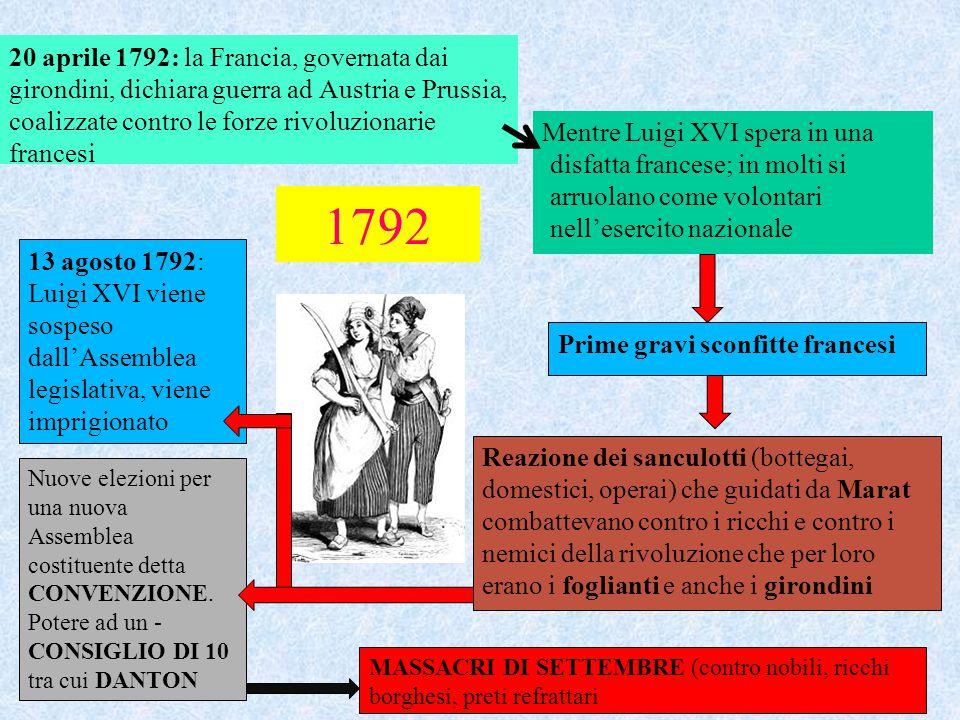 20 aprile 1792: la Francia, governata dai girondini, dichiara guerra ad Austria e Prussia, coalizzate contro le forze rivoluzionarie francesi