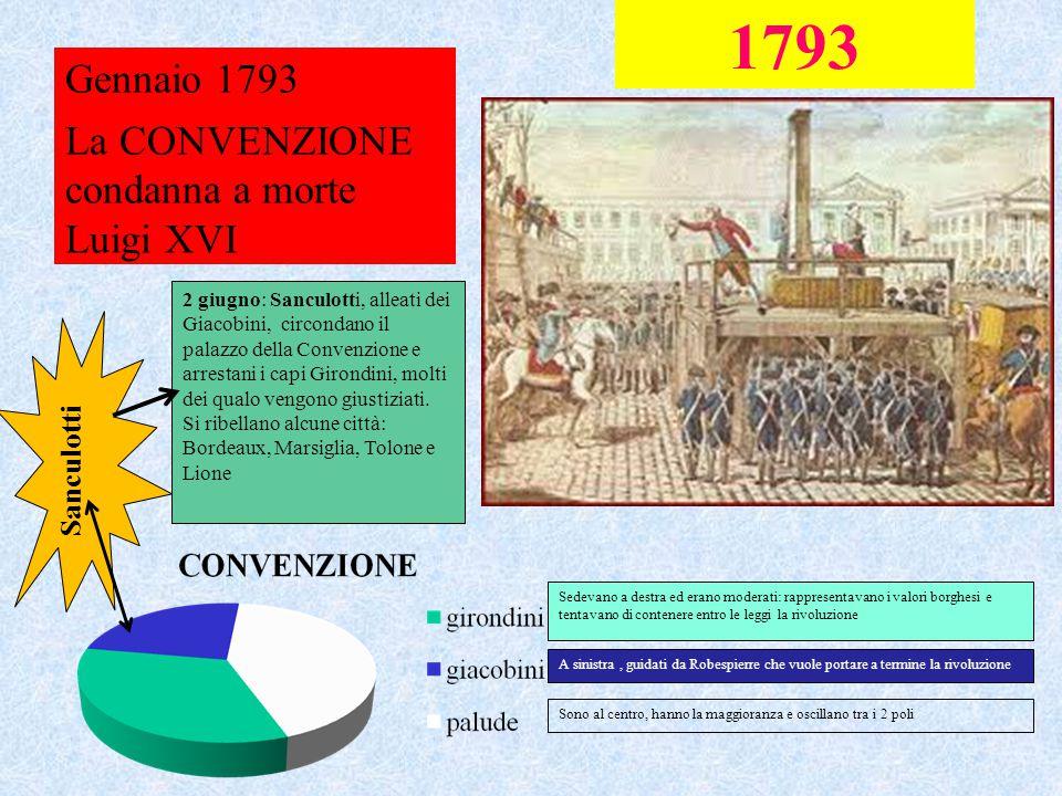 1793 Gennaio 1793 La CONVENZIONE condanna a morte Luigi XVI Sanculotti