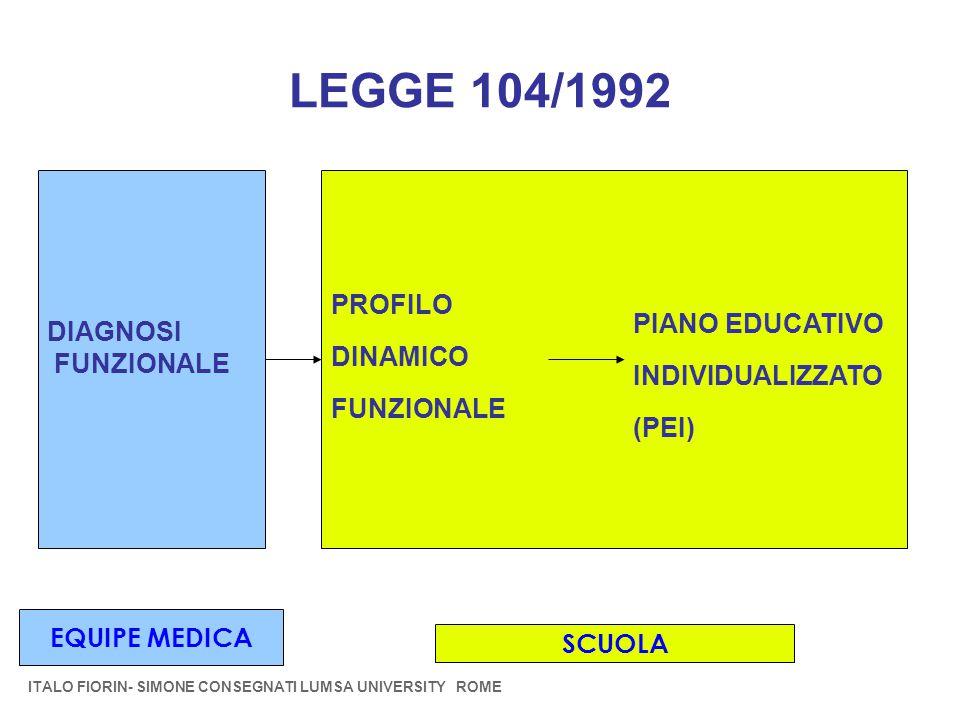 LEGGE 104/1992 PROFILO DINAMICO PIANO EDUCATIVO DIAGNOSI