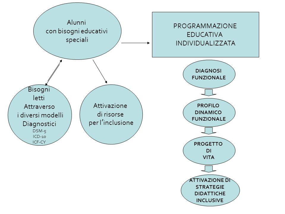 Alunni con bisogni educativi PROGRAMMAZIONE speciali EDUCATIVA