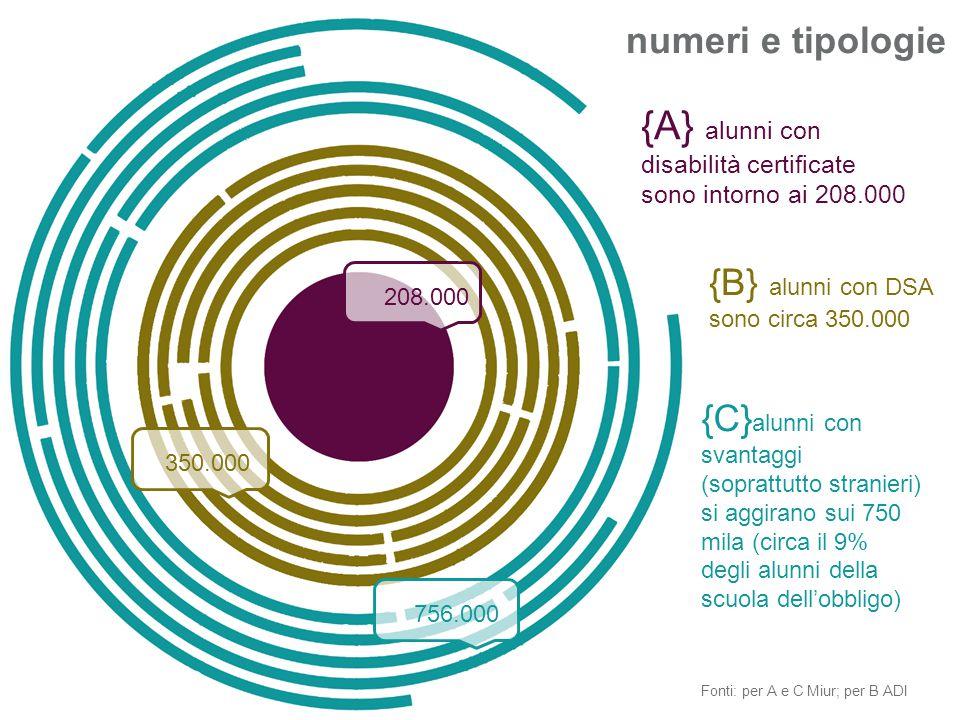 {A} alunni con numeri e tipologie