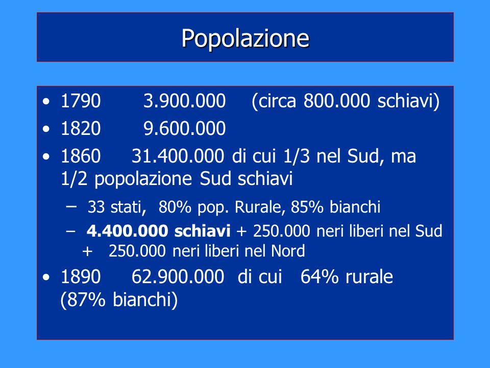 Popolazione 1790 3.900.000 (circa 800.000 schiavi) 1820 9.600.000