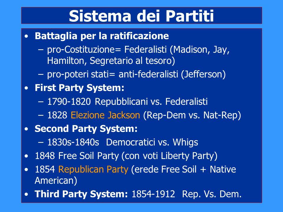 Sistema dei Partiti Battaglia per la ratificazione