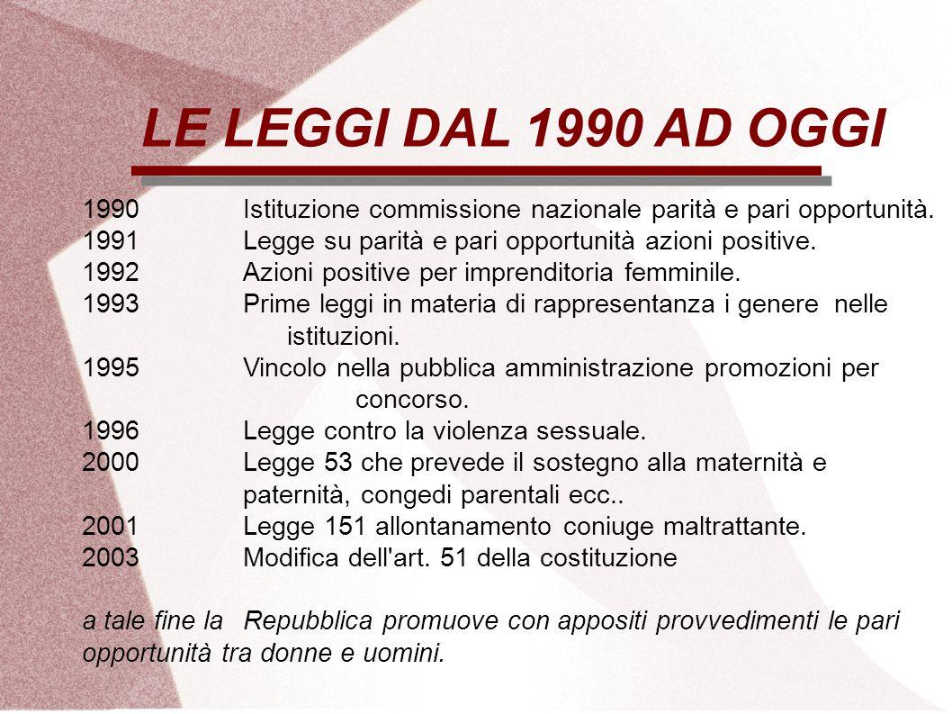 LE LEGGI DAL 1990 AD OGGI 1990 Istituzione commissione nazionale parità e pari opportunità. 1991 Legge su parità e pari opportunità azioni positive.