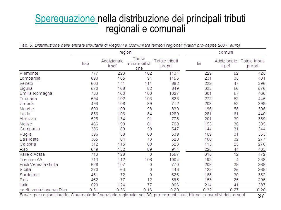 Sperequazione nella distribuzione dei principali tributi regionali e comunali