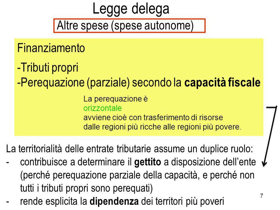 Legge delega Altre spese (spese autonome) Finanziamento Tributi propri