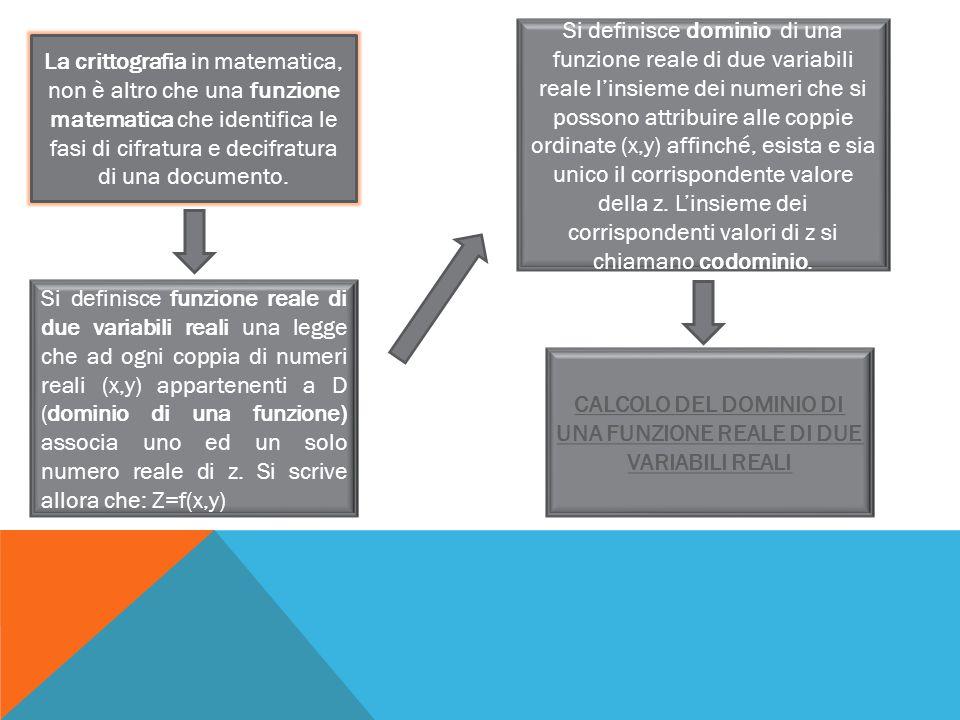 CALCOLO DEL DOMINIO DI UNA FUNZIONE REALE DI DUE VARIABILI REALI
