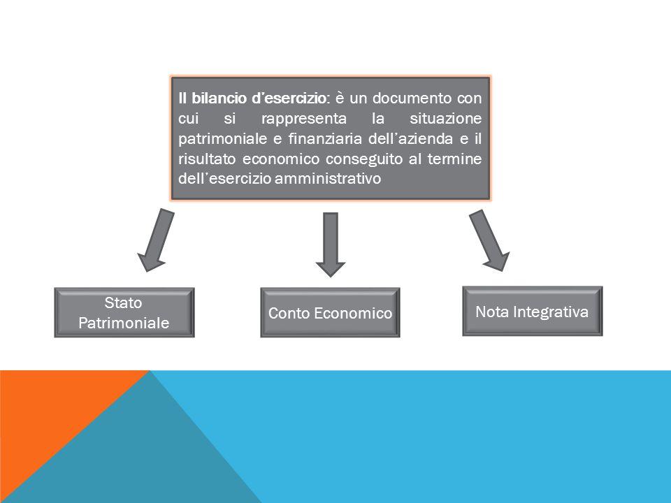 Il bilancio d'esercizio: è un documento con cui si rappresenta la situazione patrimoniale e finanziaria dell'azienda e il risultato economico conseguito al termine dell'esercizio amministrativo