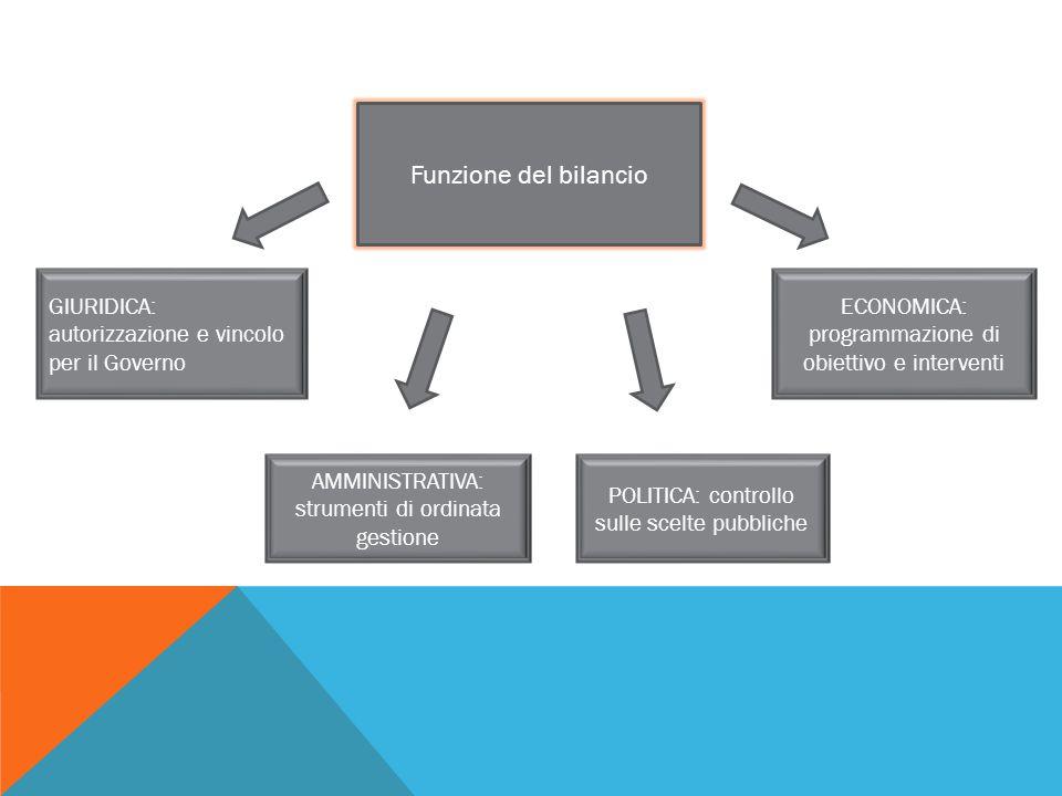 Funzione del bilancio GIURIDICA: autorizzazione e vincolo per il Governo. ECONOMICA: programmazione di obiettivo e interventi.