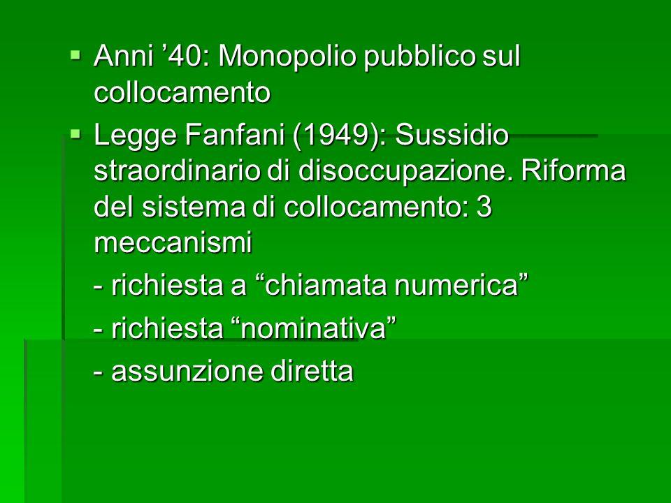 Anni '40: Monopolio pubblico sul collocamento