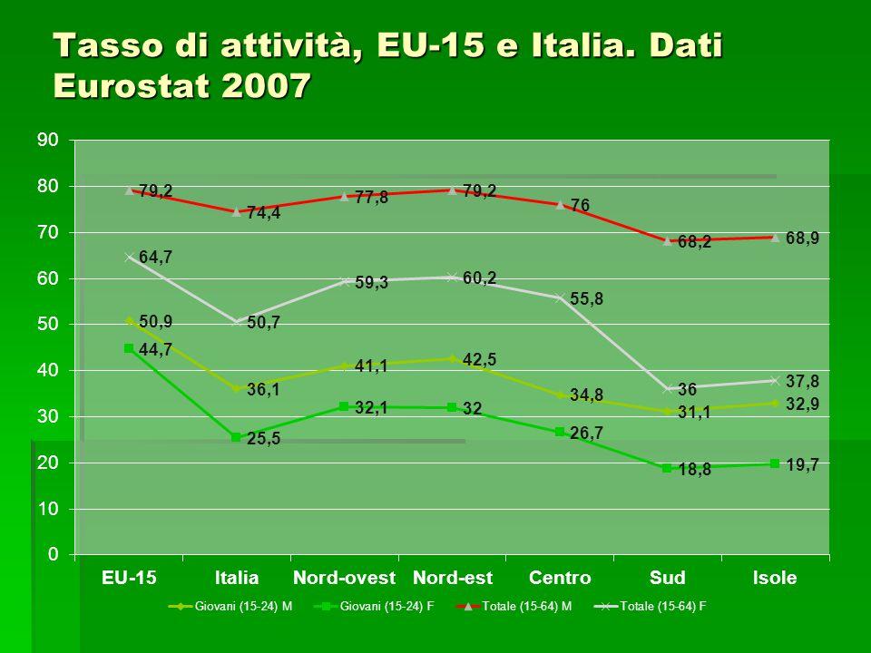 Tasso di attività, EU-15 e Italia. Dati Eurostat 2007