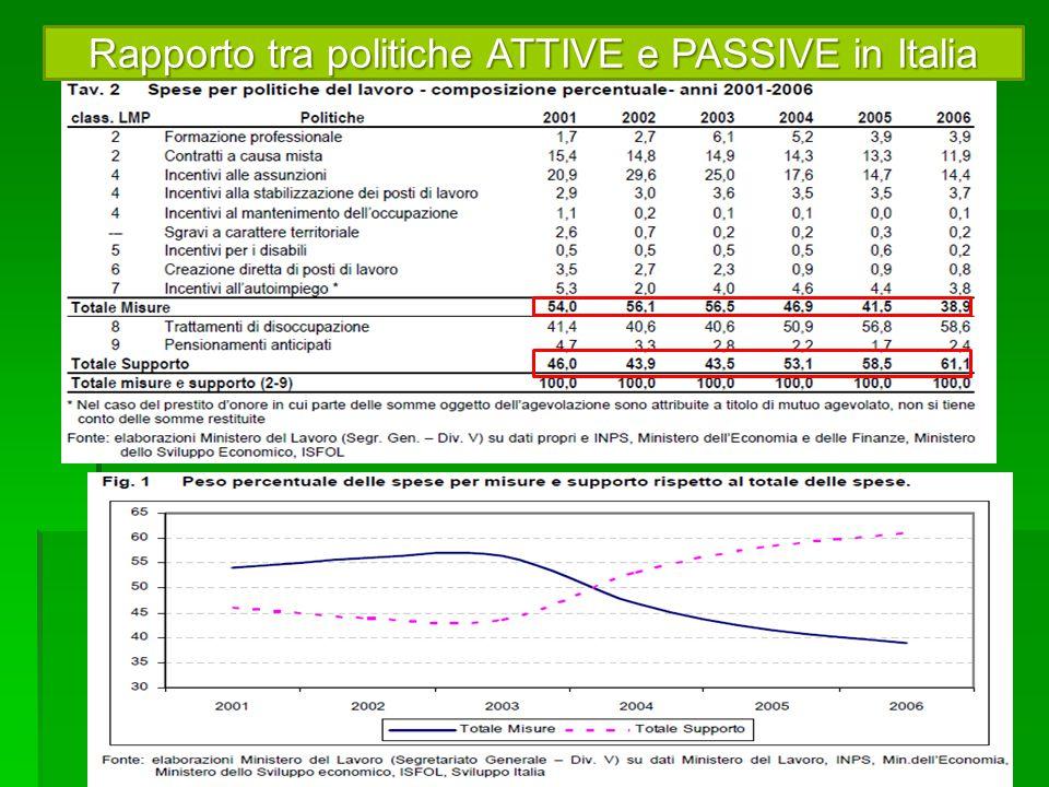 Rapporto tra politiche ATTIVE e PASSIVE in Italia