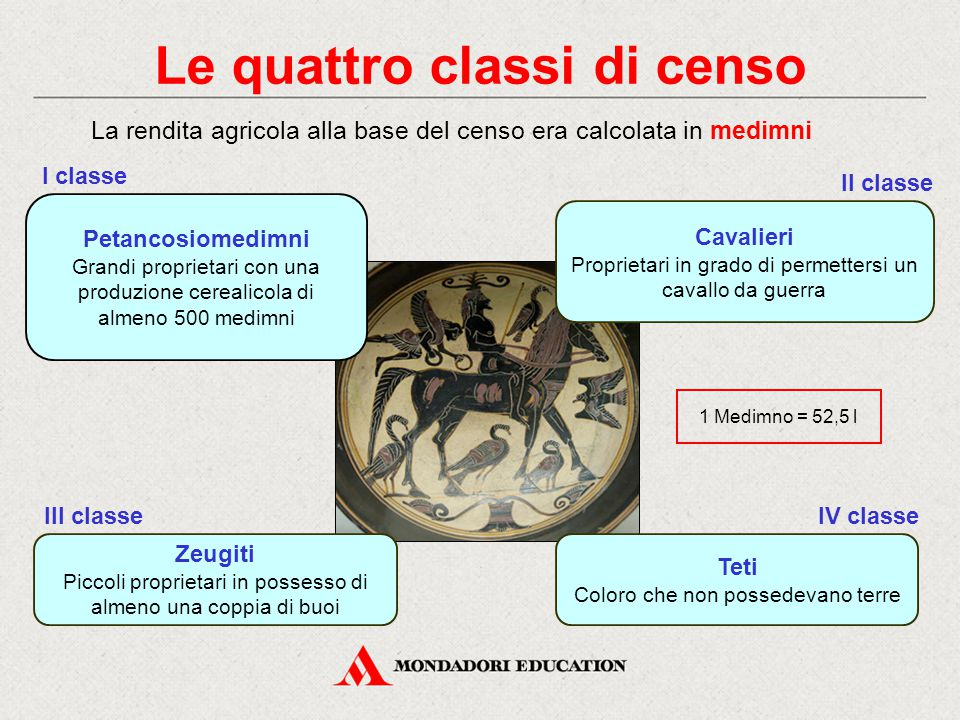 Le quattro classi di censo