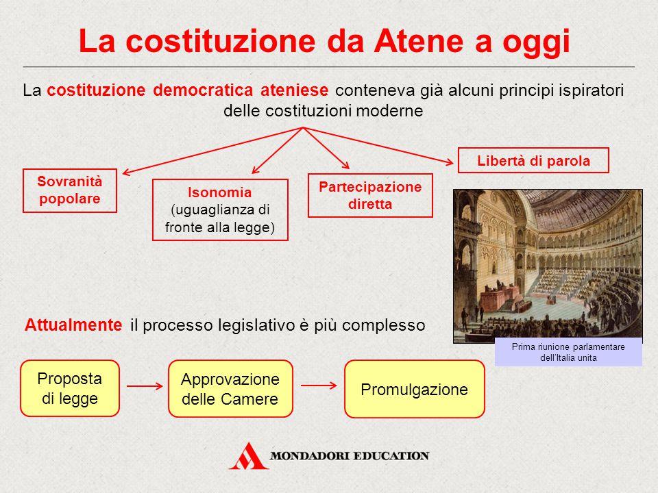 La costituzione da Atene a oggi