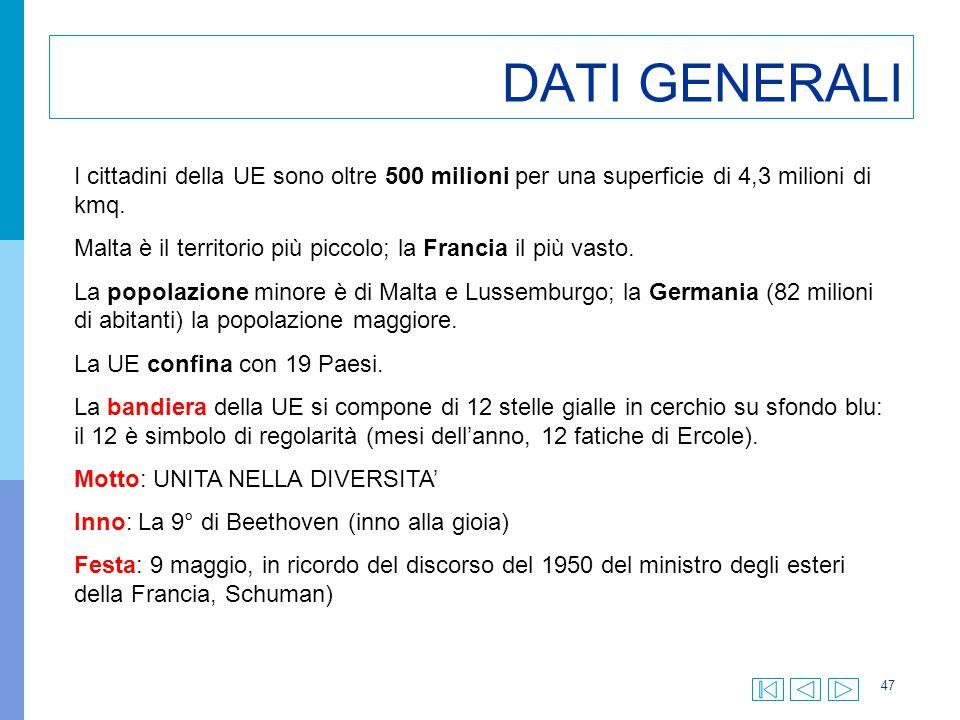 DATI GENERALI I cittadini della UE sono oltre 500 milioni per una superficie di 4,3 milioni di kmq.